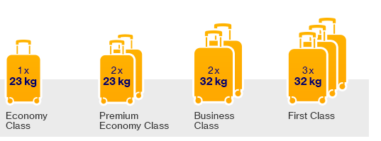 Hand Luggage On Vueling